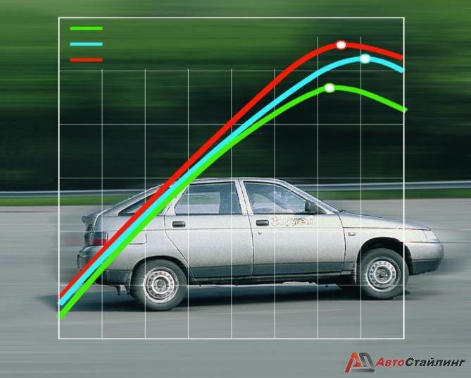 Чип-тюнинг, как способ увеличения КПД вашего двигателя